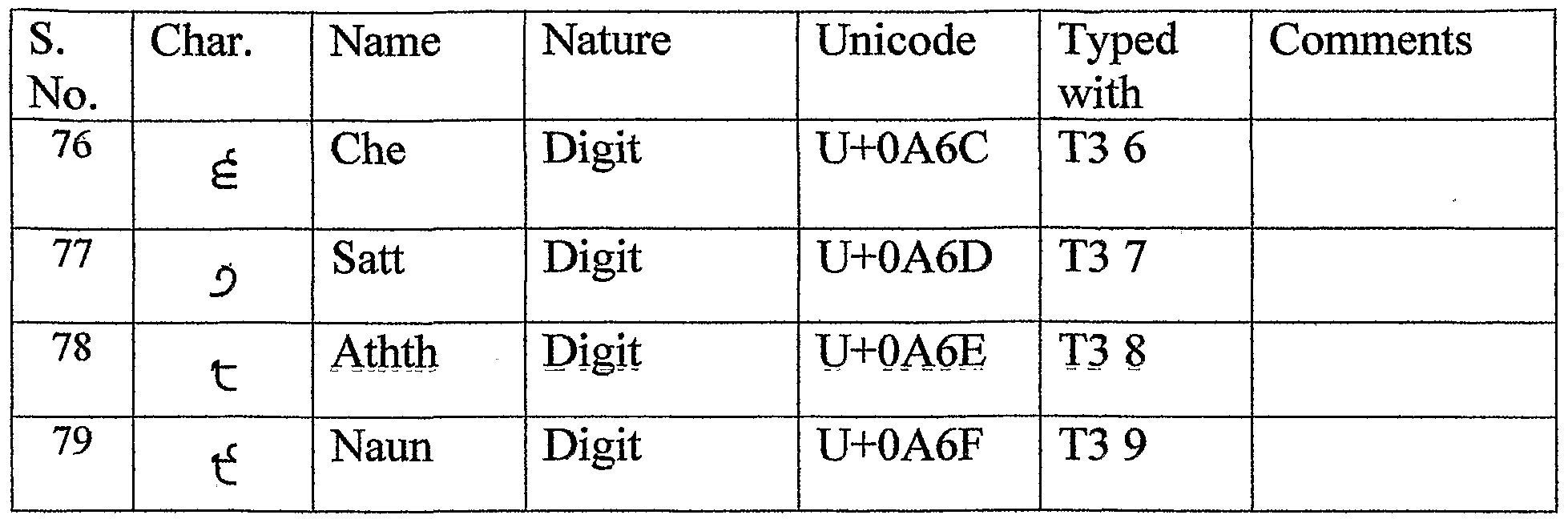 Scope of study phonology