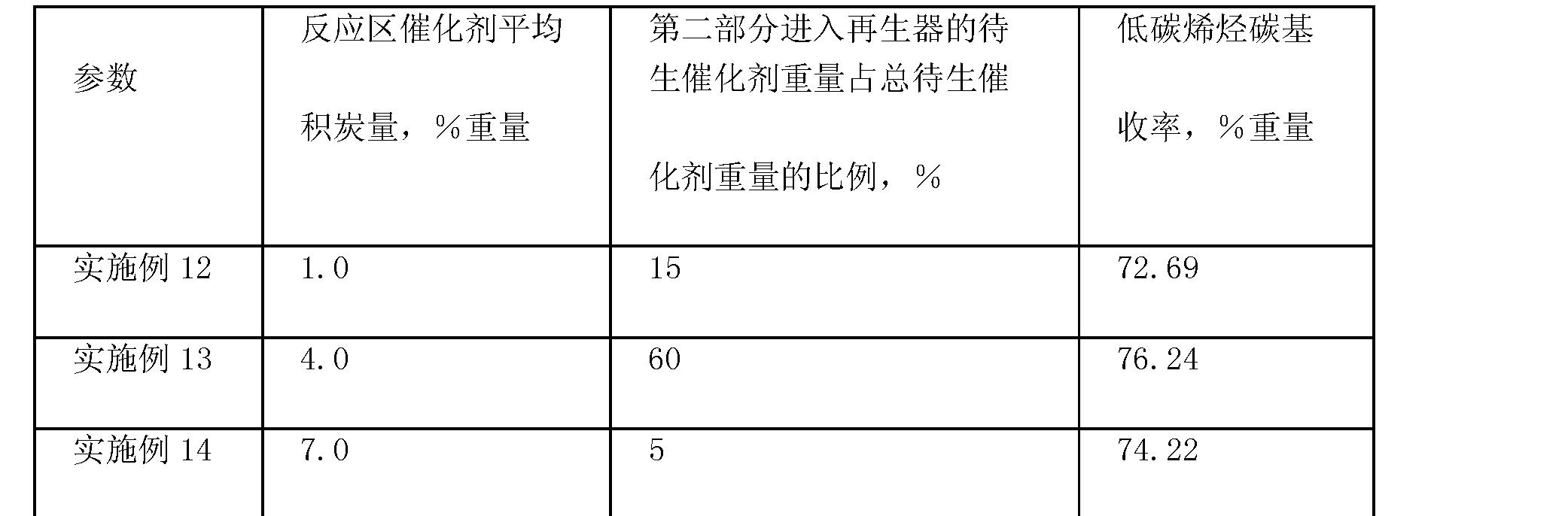 Figure CN101260014BD00072