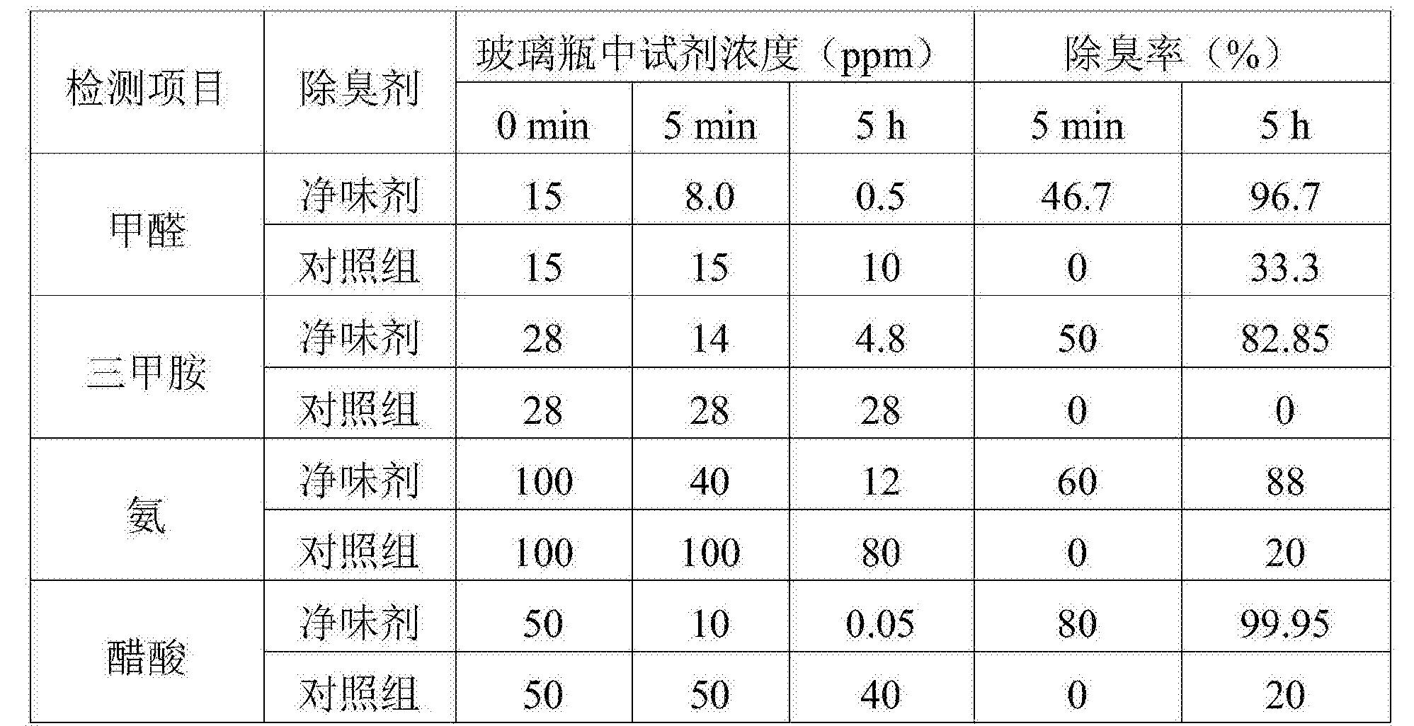 Figure CN105770945BD00071