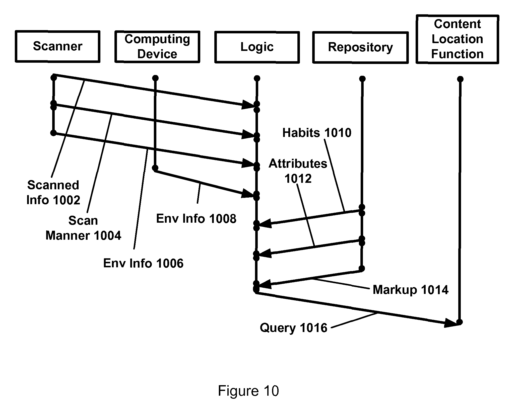 US8005720B2 - Applying scanned information to identify