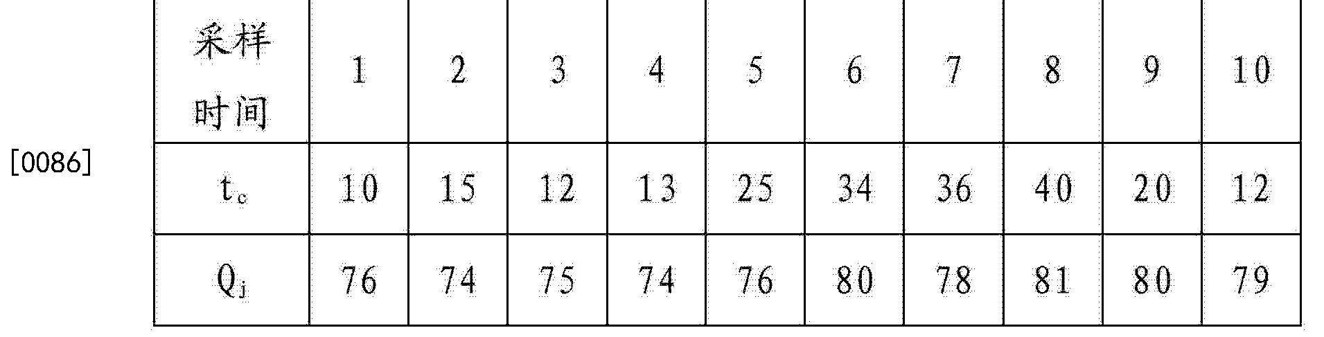 Figure CN103267716BD00121