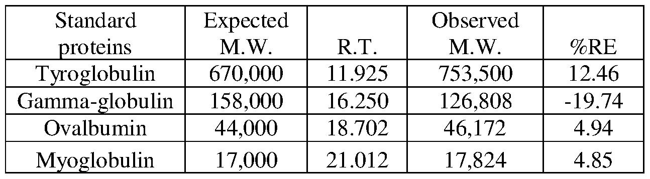 WO2014080401A2 - Method of increasing the hydrodynamic