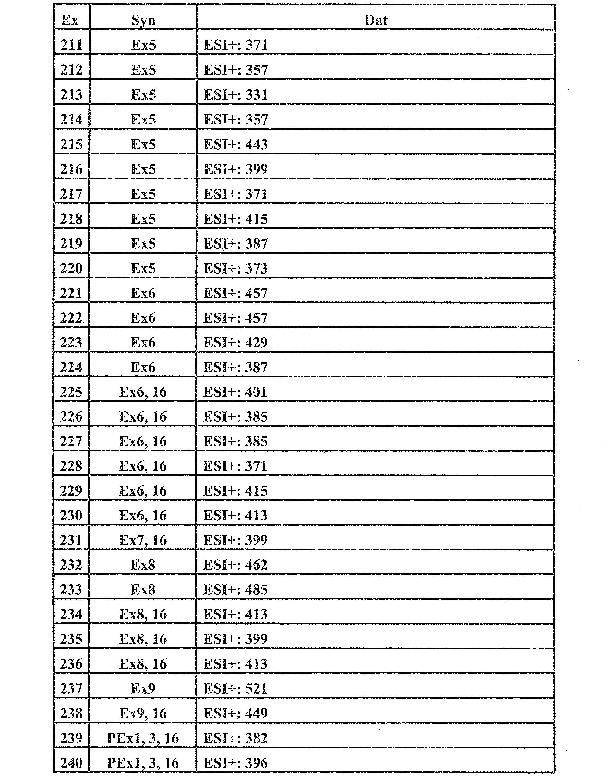 Figure JPOXMLDOC01-appb-T000136