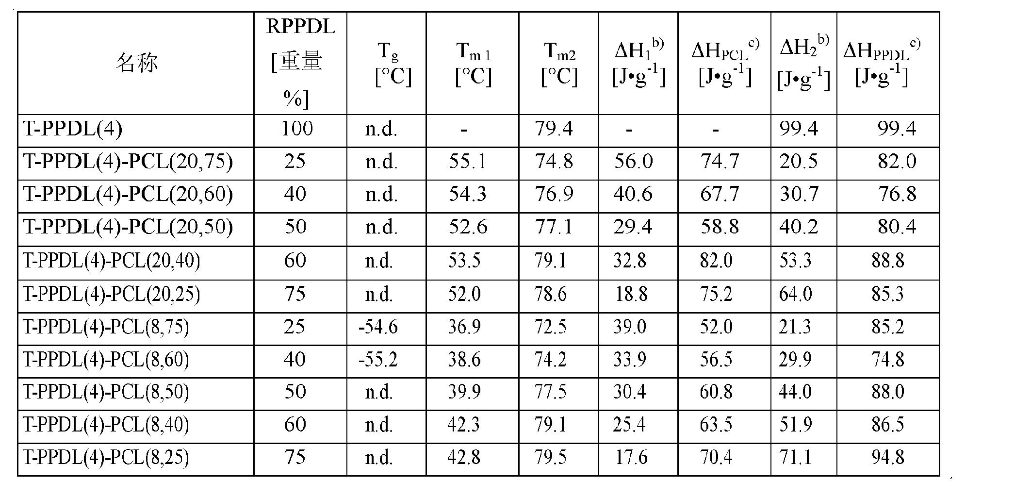 Figure CN102202865AD00141