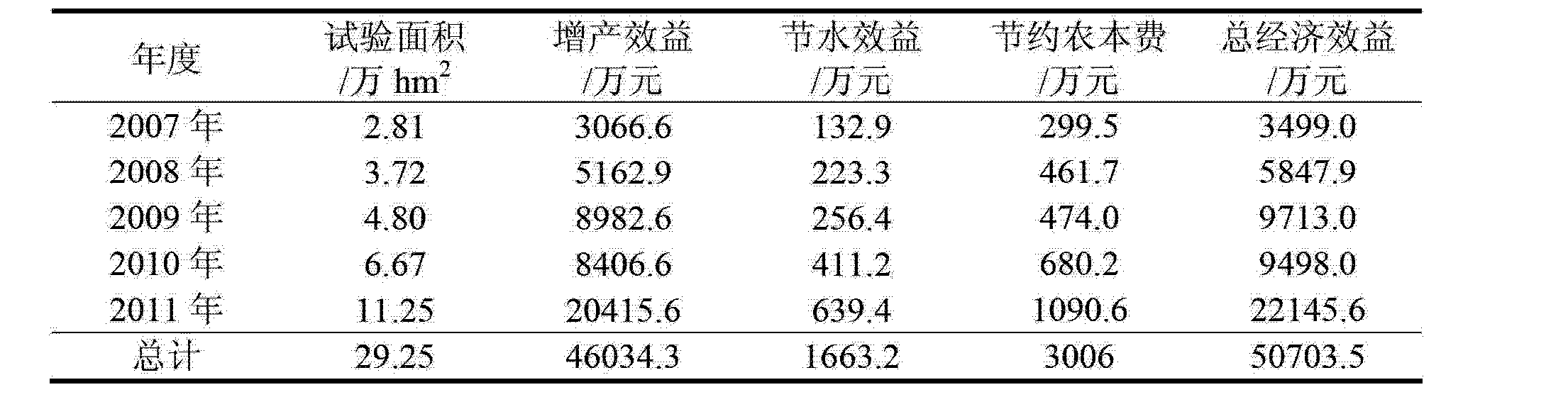 Figure CN102771356AD00061