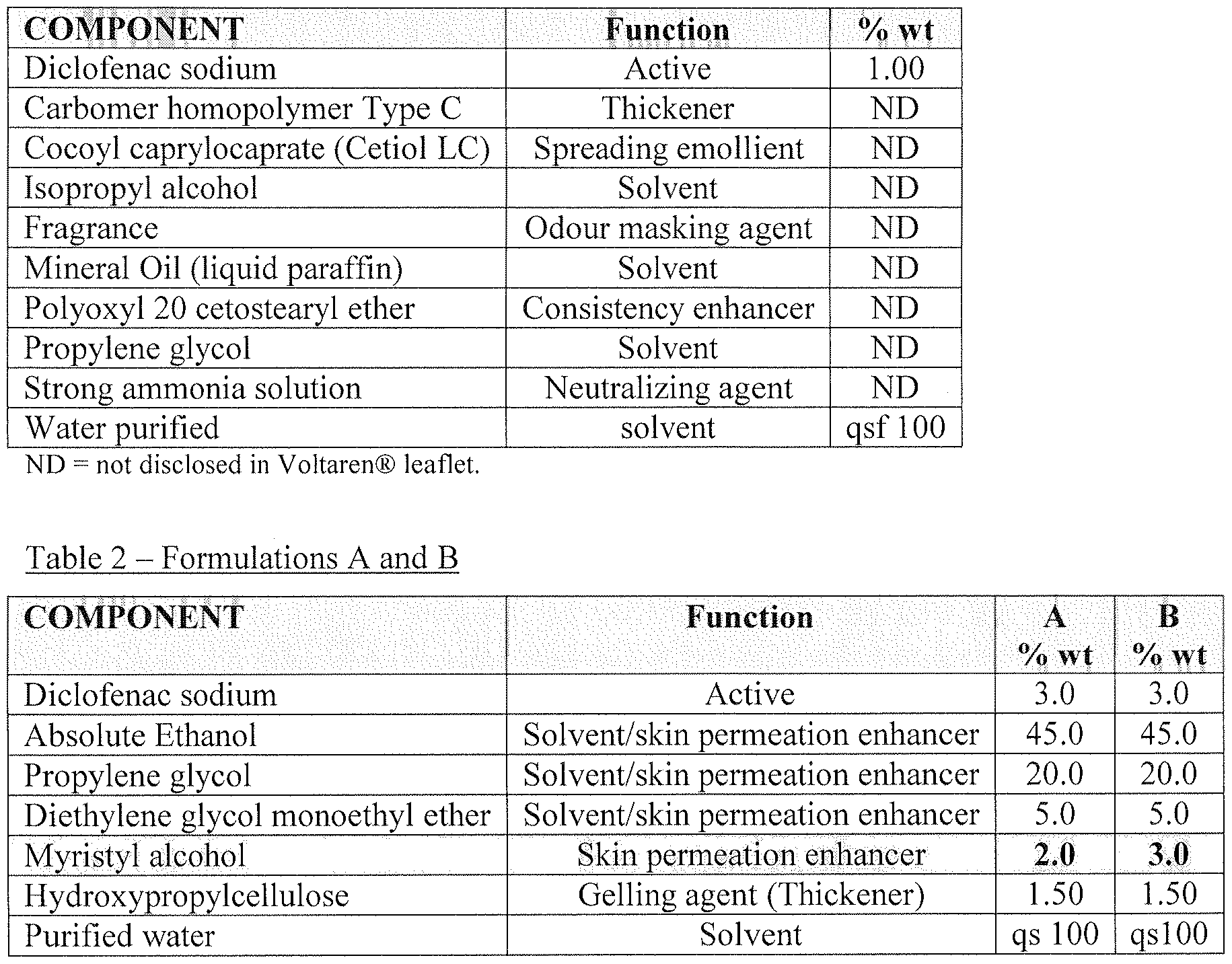 Wo2014009241a1 Diclofenac Formulations Google Patents