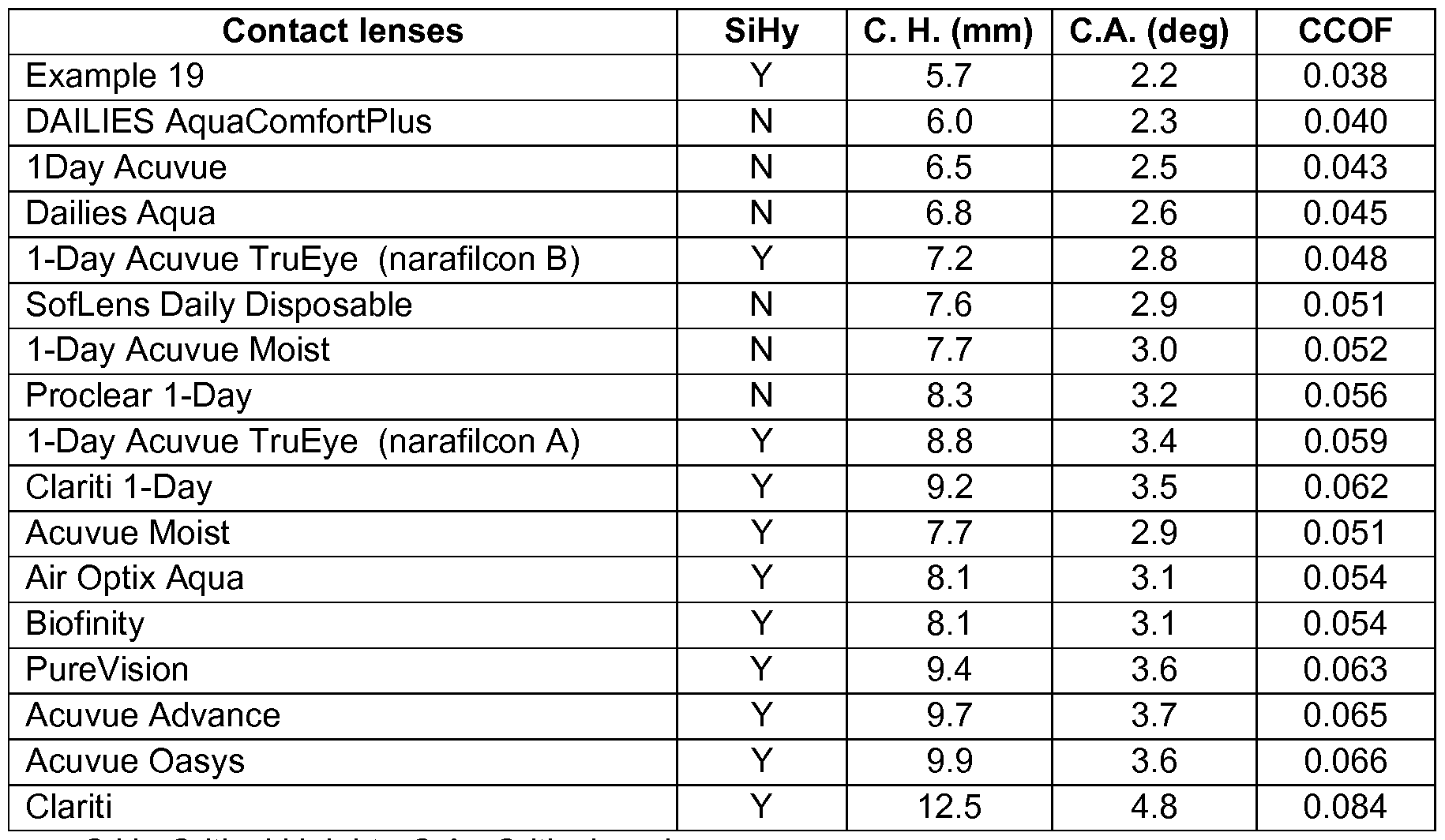 WO2012016096A1 - Silicone hydrogel lenses with water-rich