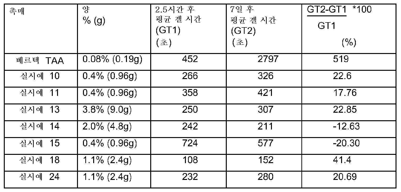Figure 112010002710319-pct00011