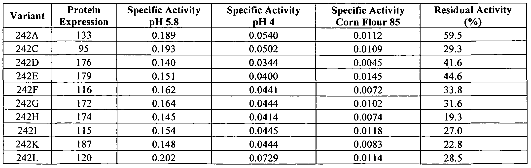 WO2009061381A2 - Alpha-amylase variants with altered