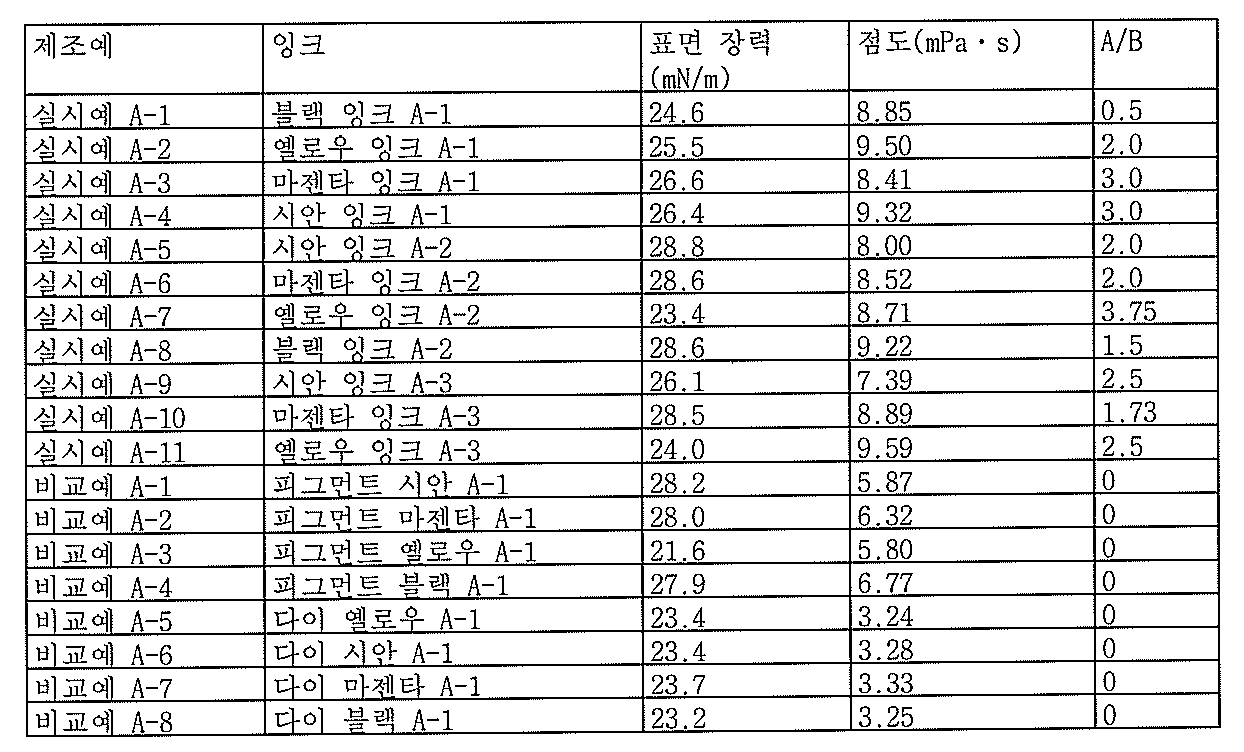 Figure 112010069040374-pat00016