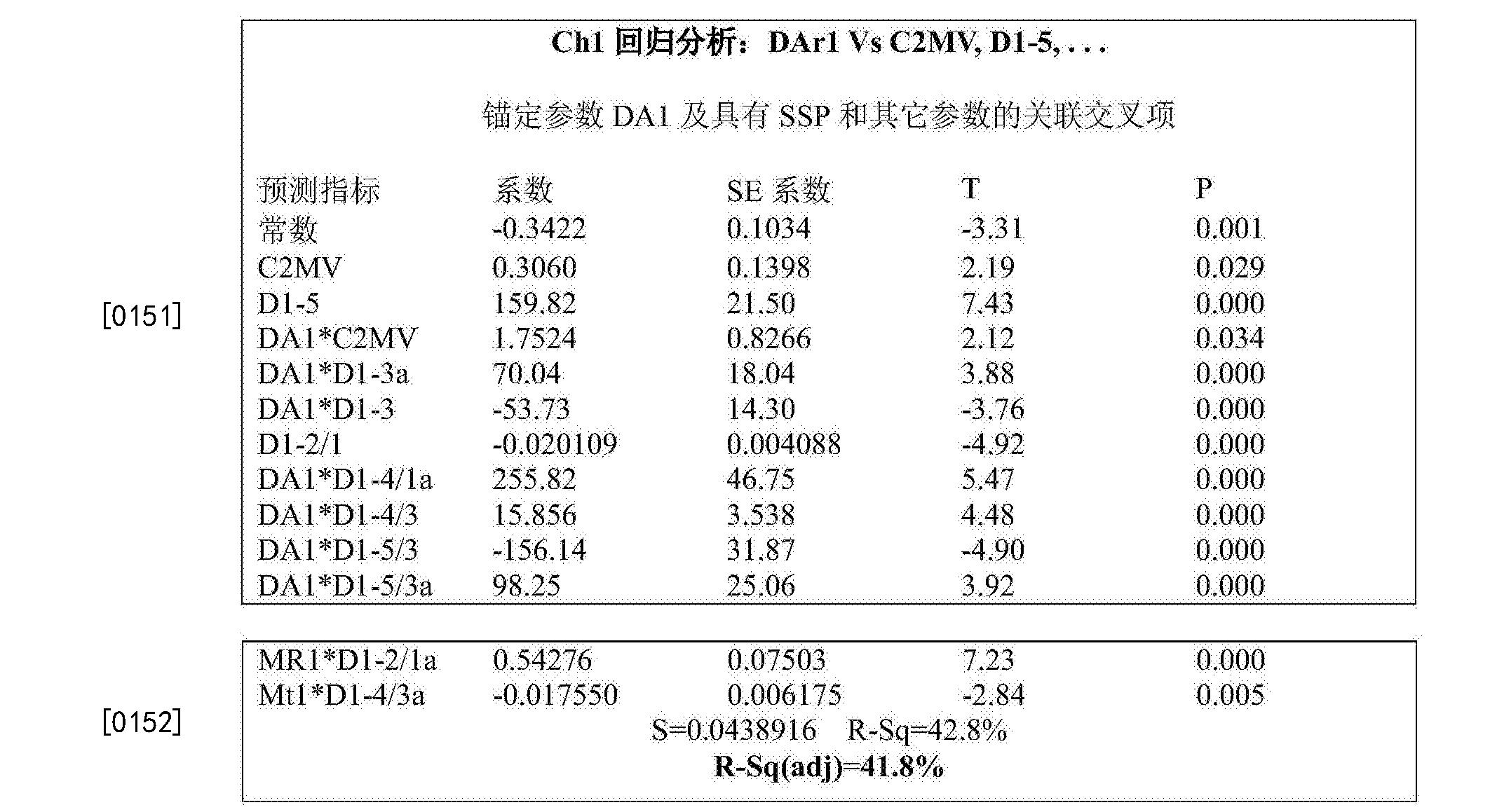 Figure CN105308461BD00301
