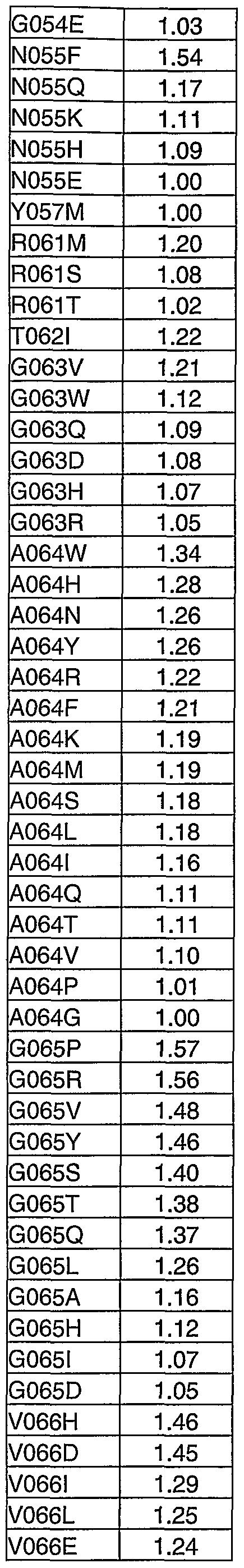 Figure imgf000277_0003