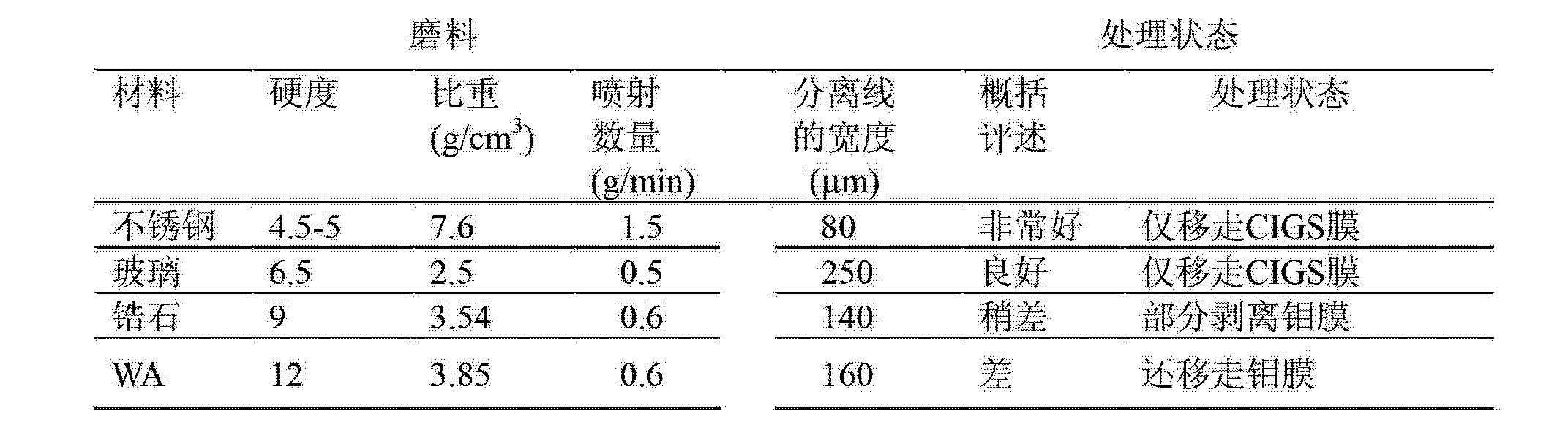 Figure CN103659612AD00101