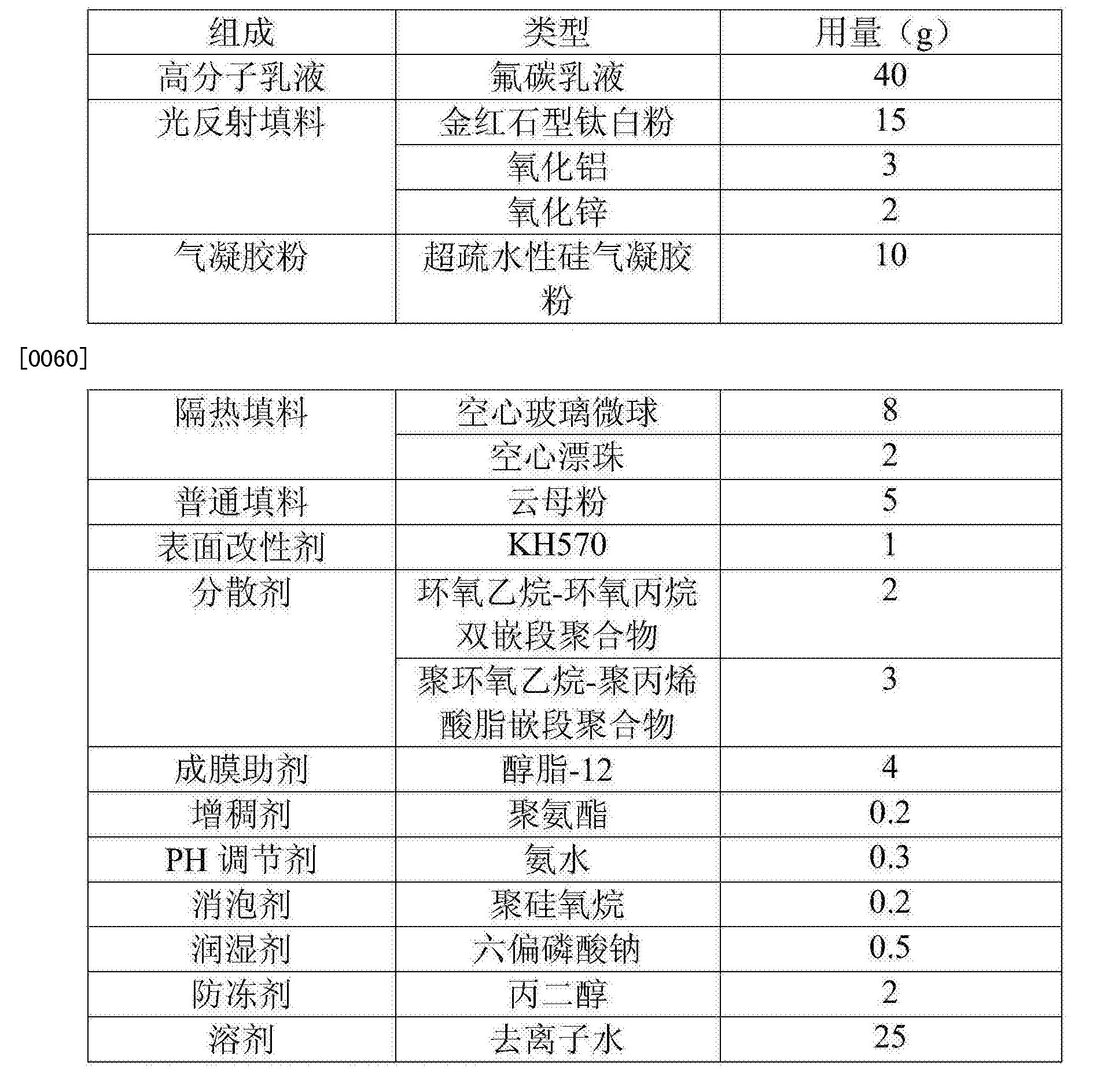 Figure CN106700789AD00081