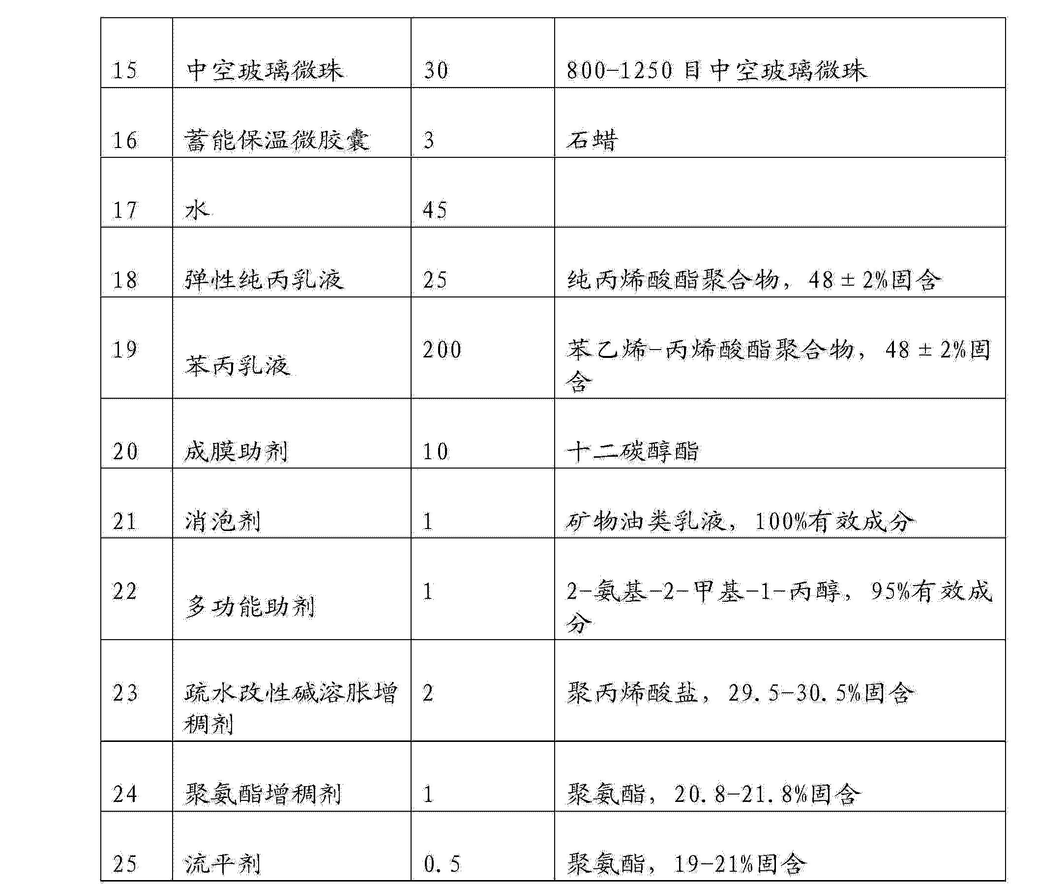 Figure CN104530889AD00131
