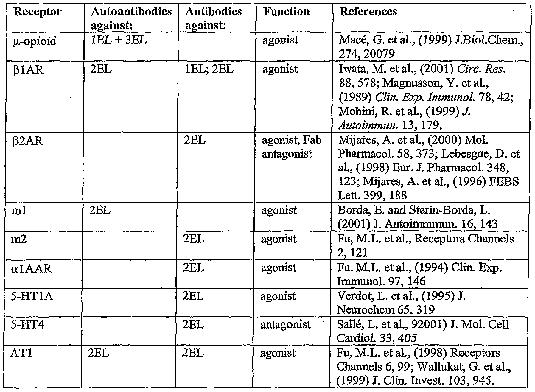 WO2003102030A1 - Antibodies and their use for the modulation