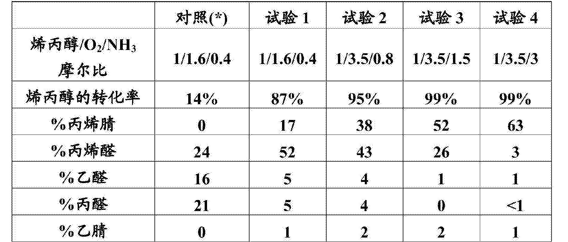 Figure CN105308019BD00061