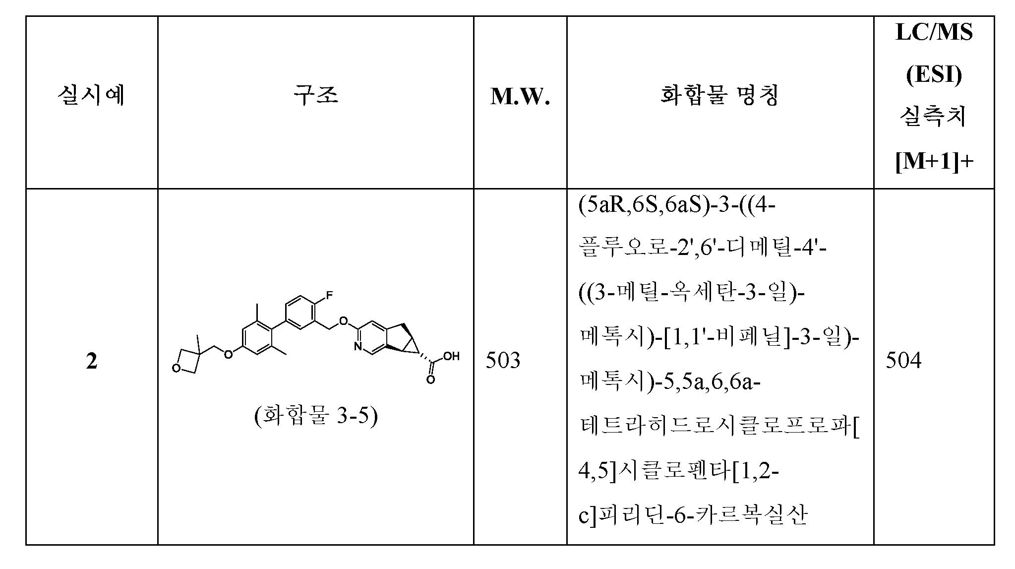 Figure pct00086