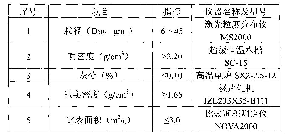 Figure CN102214821BD00041