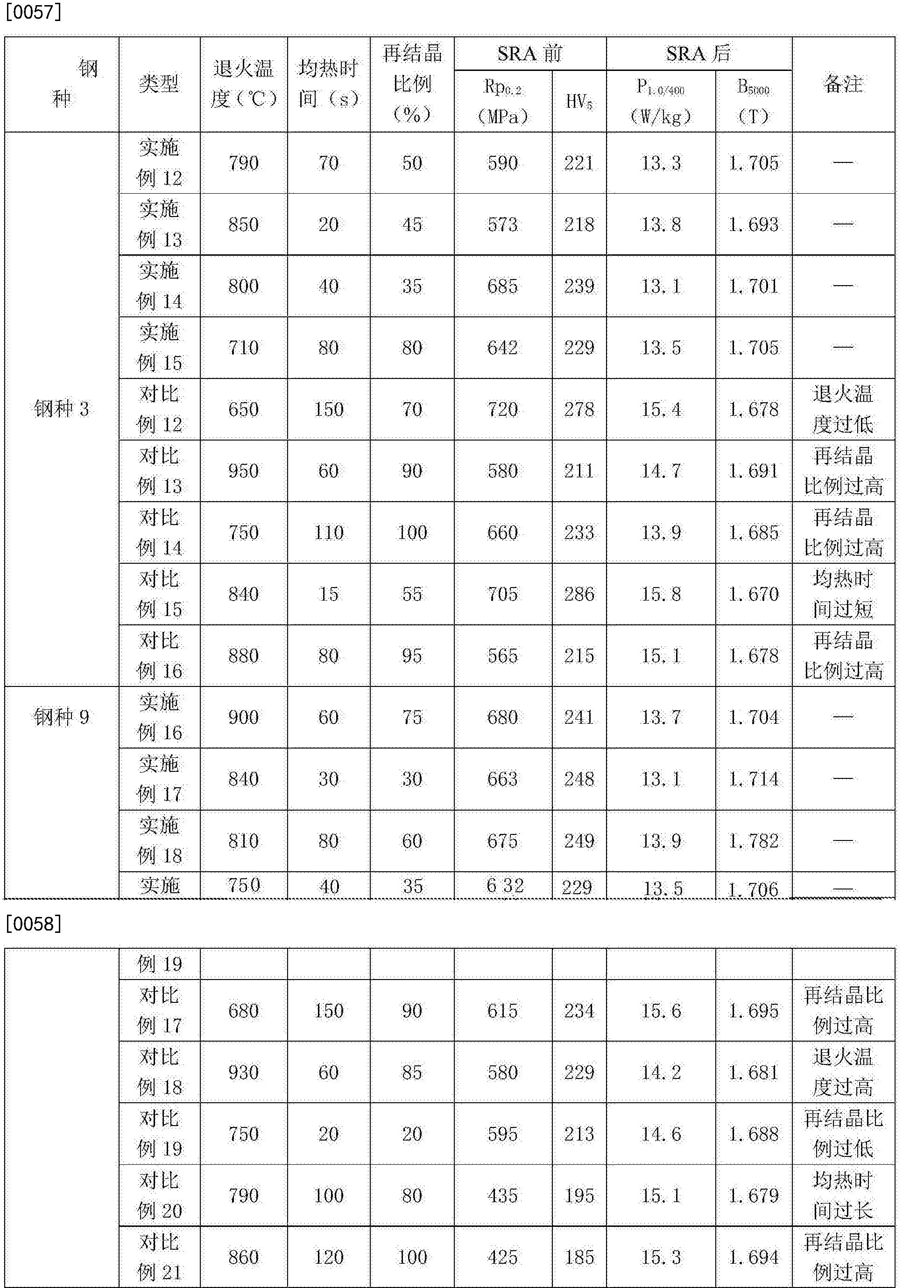 Figure CN105950960BD00131