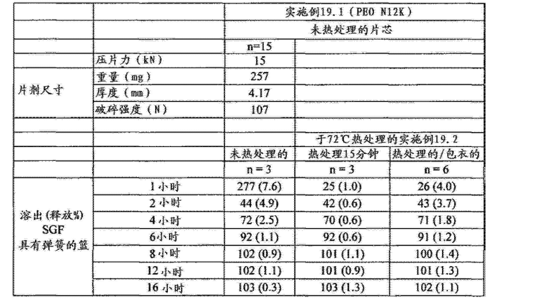 Figure CN102688241AD01281