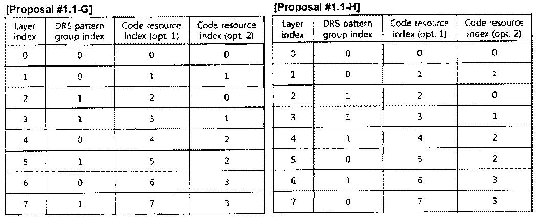 Figure PCTKR2010002367-appb-T000009