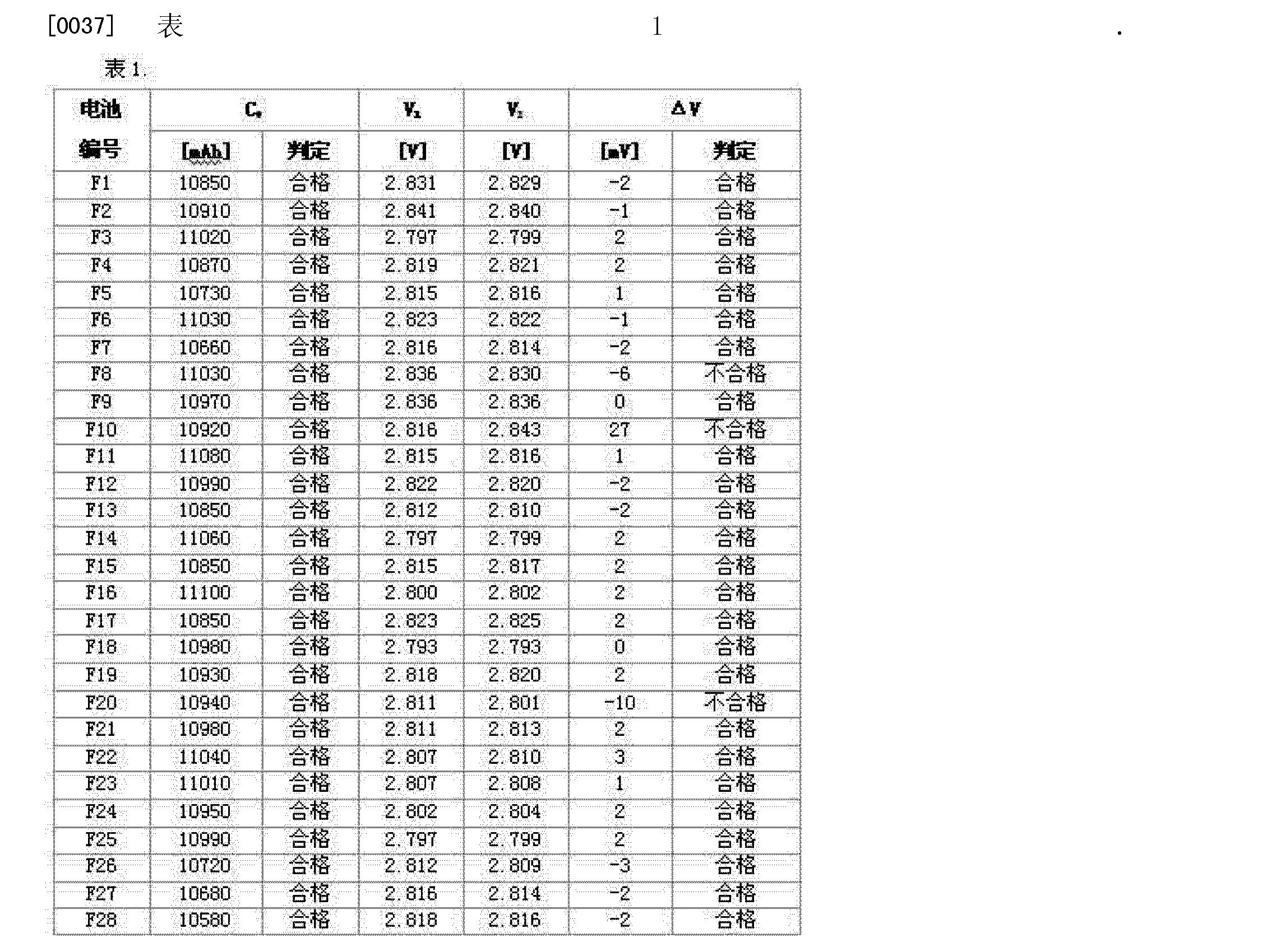 Figure CN102760907BD00081
