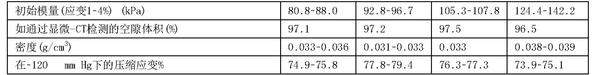 Figure CN103889476BD00161