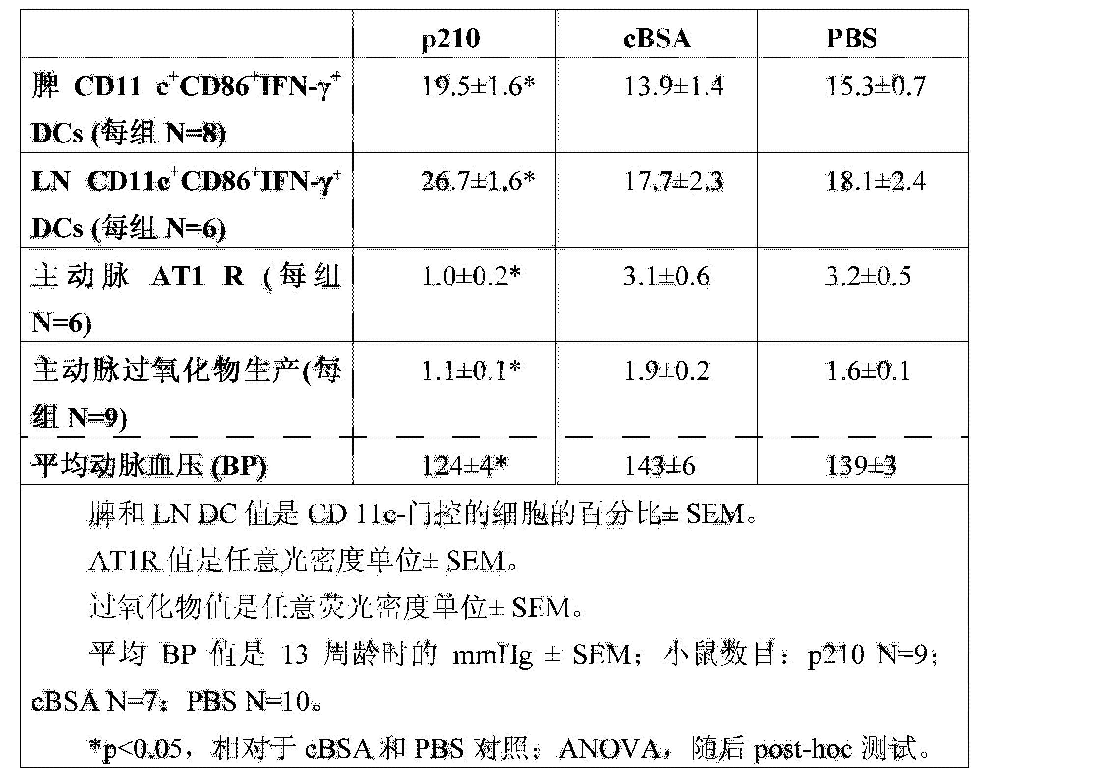 Figure CN103501806AD00381
