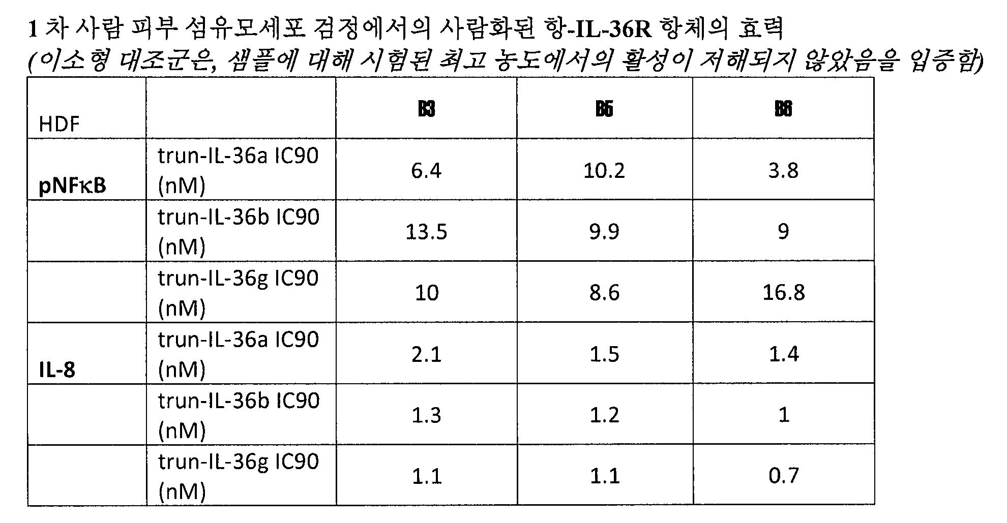 Figure pct00049