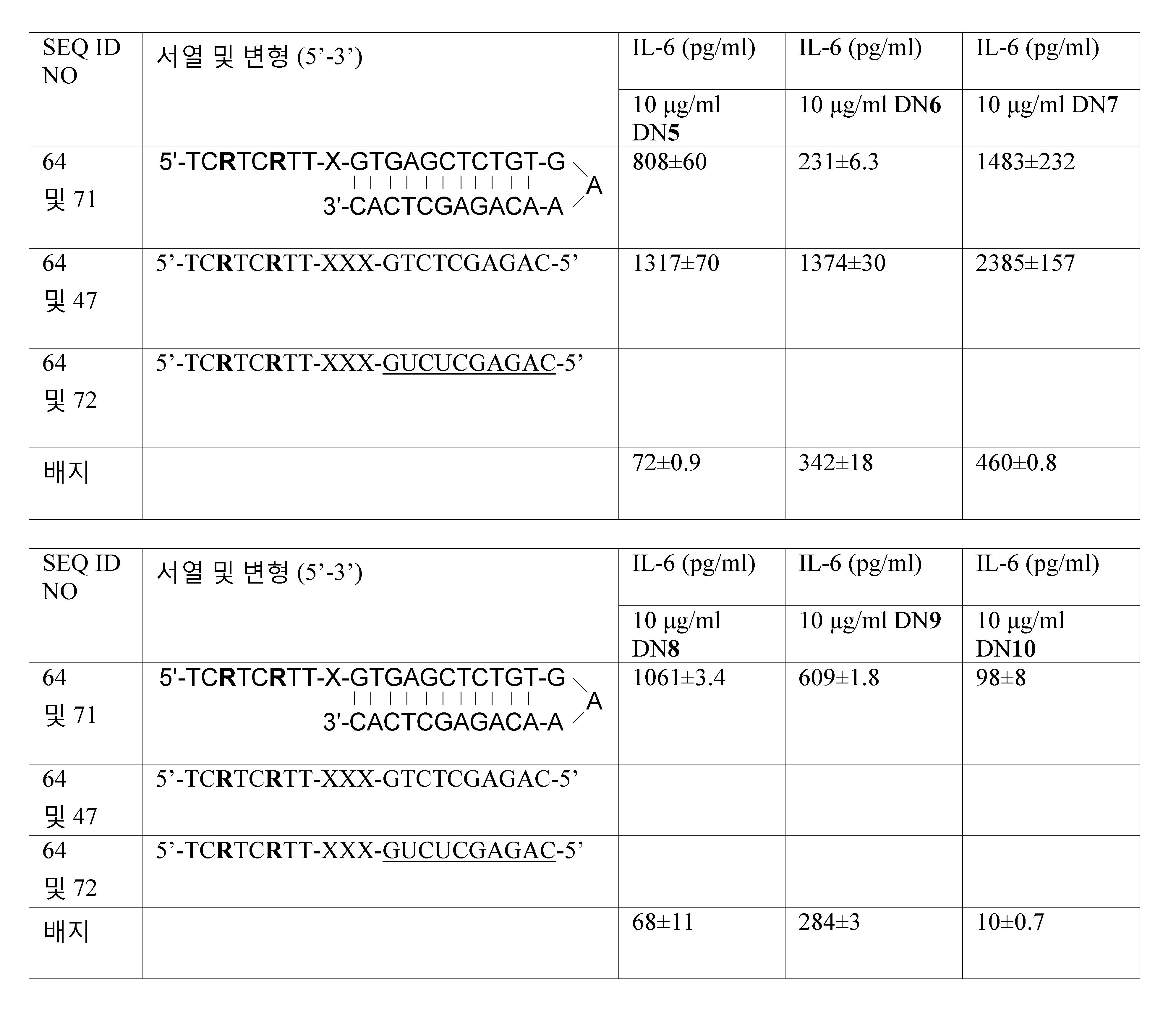 Figure 112011061461093-pct00062