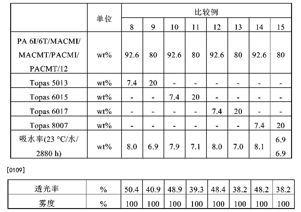 Figure CN104672888AD00121