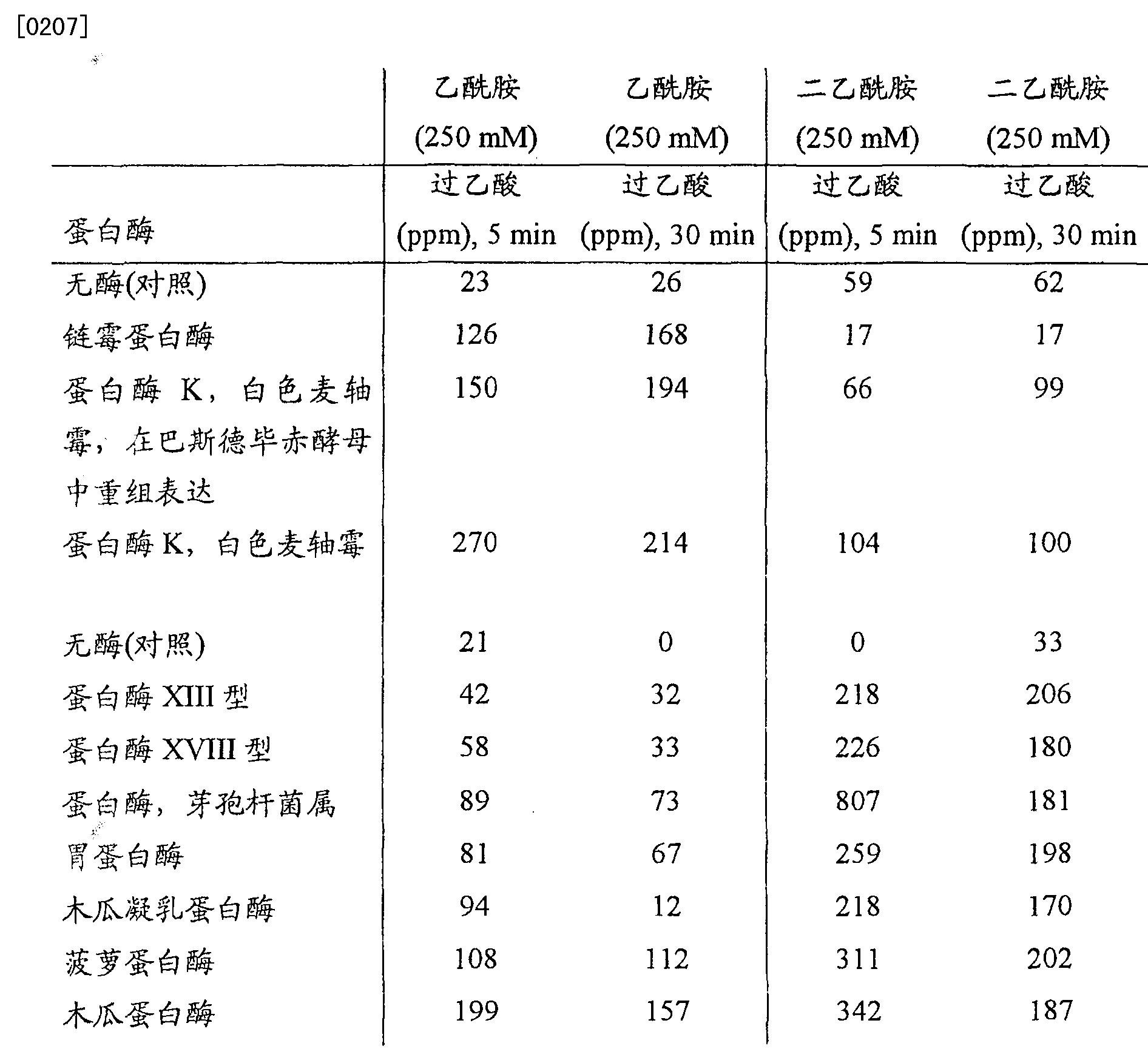 Figure CN101166828BD00321