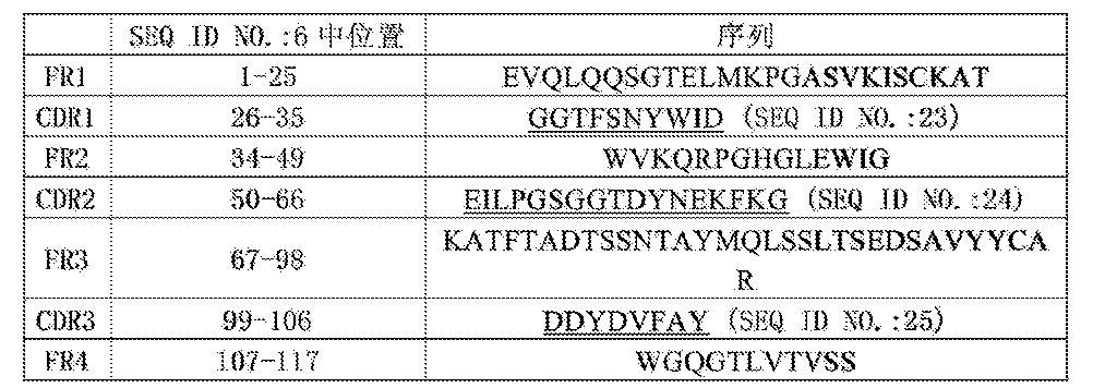 Figure CN105367657AD00241