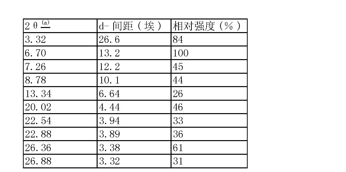 Figure CN101115679BD00152