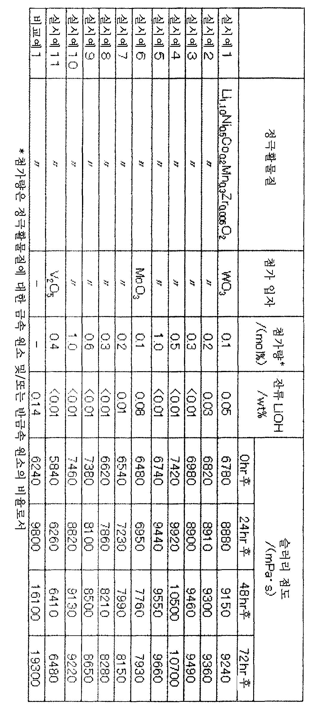Figure 112012078556918-pct00001