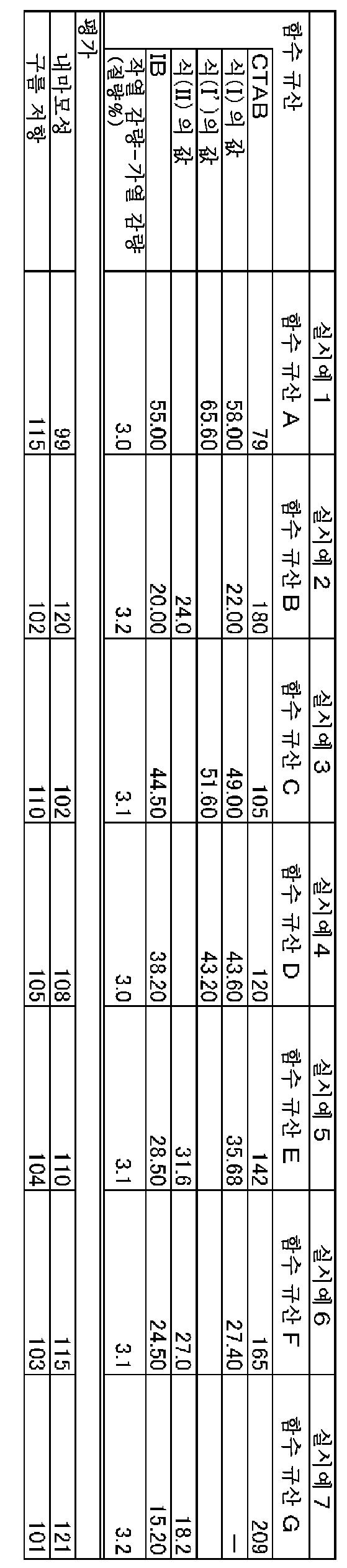 Figure 112013012094543-pct00011