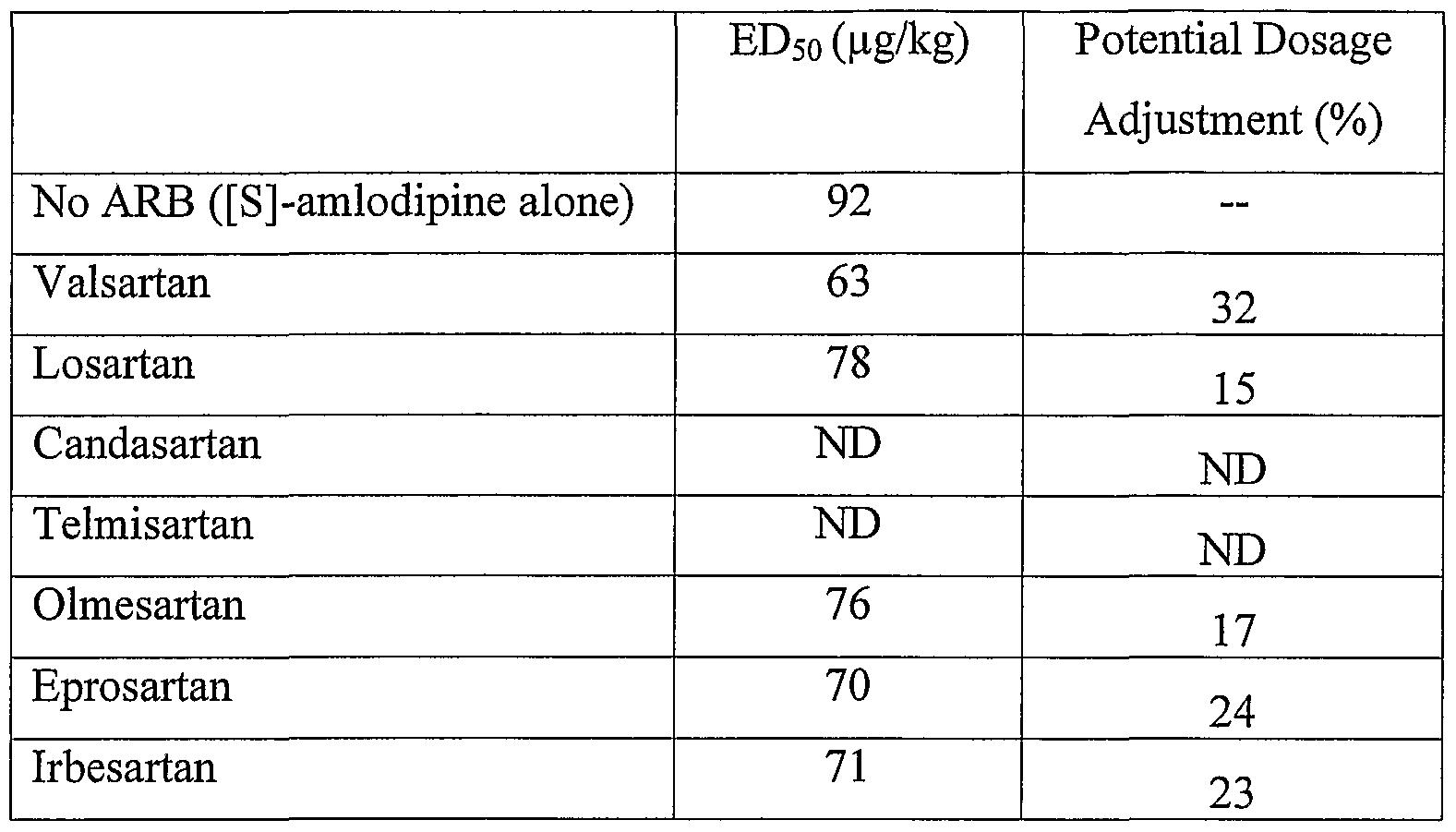 Levamlodipine fdating
