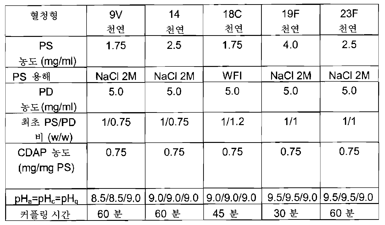 Figure 112010005357443-pct00007