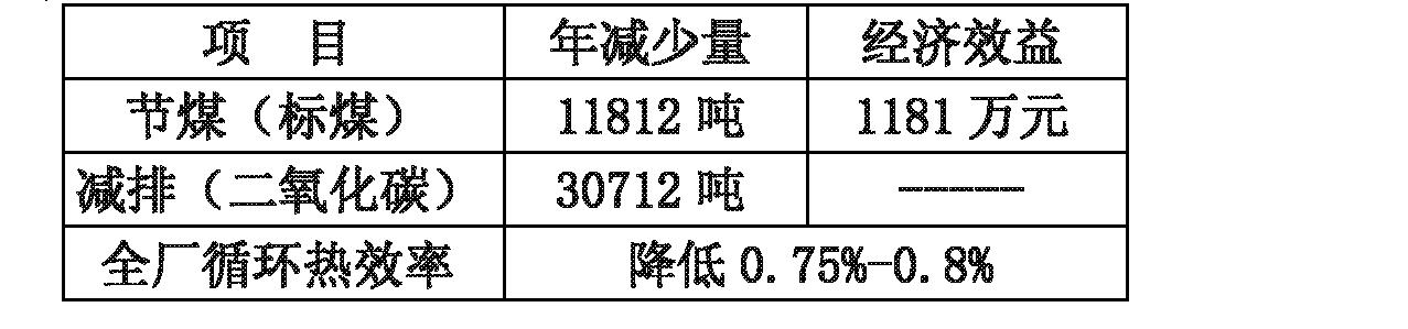 Figure CN102494325BD00151