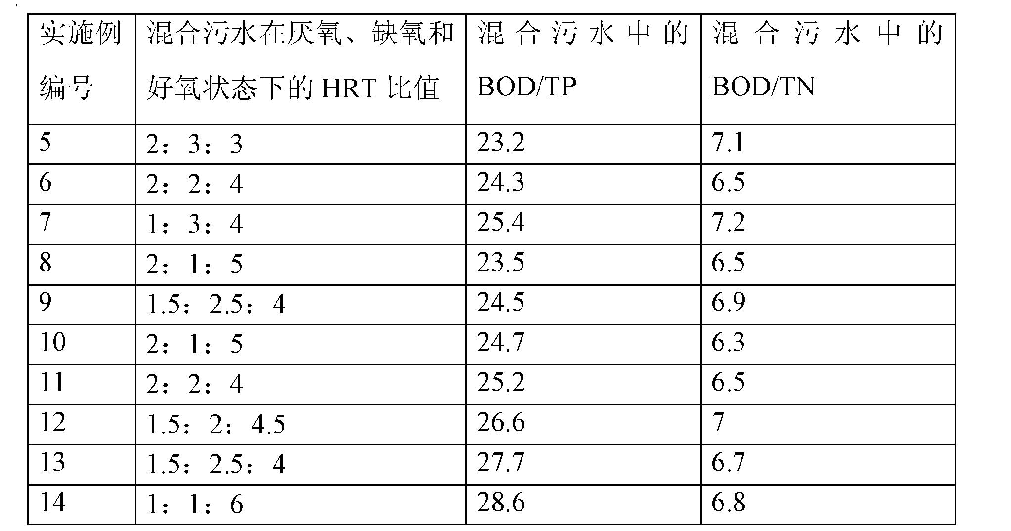 Figure CN102060412BD00111