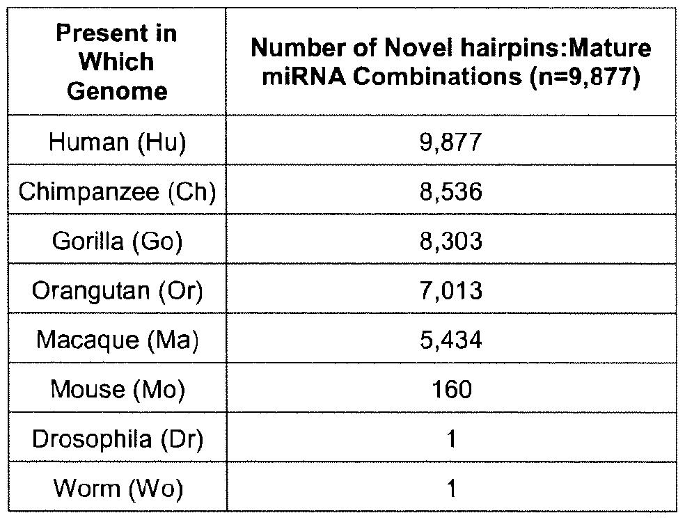 WO2014179765A2 - Novel human mirnas for use in diagnosis, prognosis