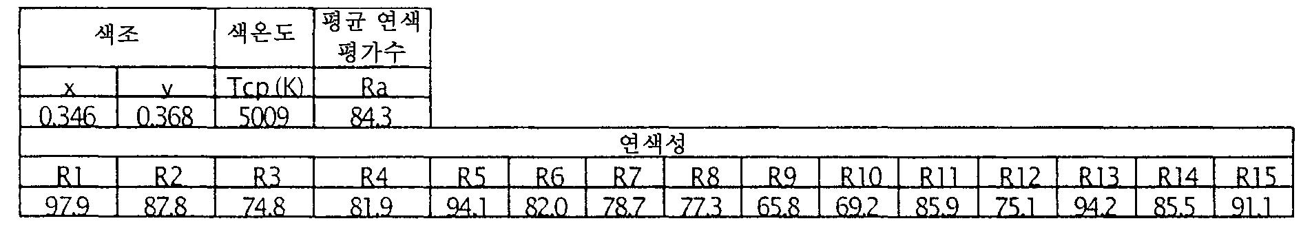 Figure 112006018872163-pct00039