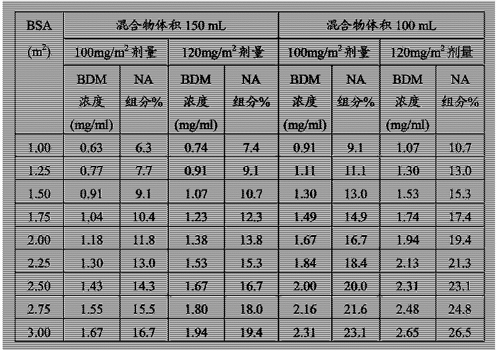 Figure CN104302291AD00141