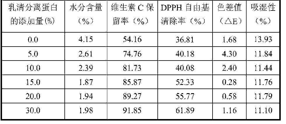 Figure CN105394641AD00081