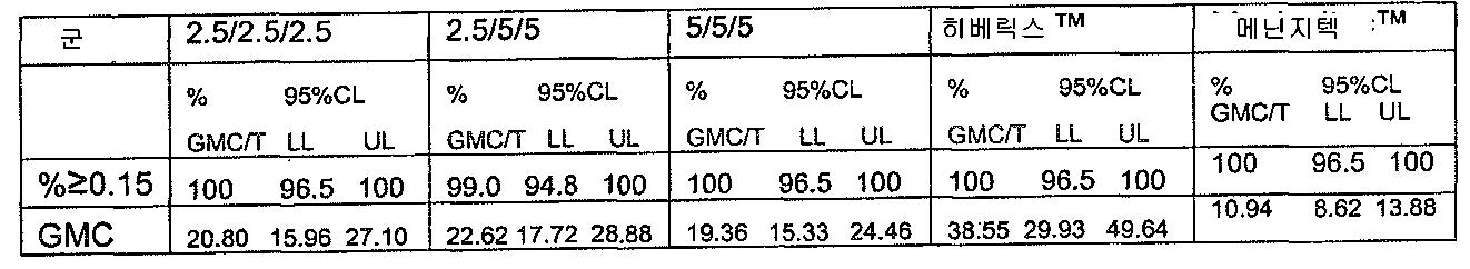 Figure 112008006849919-pct00008