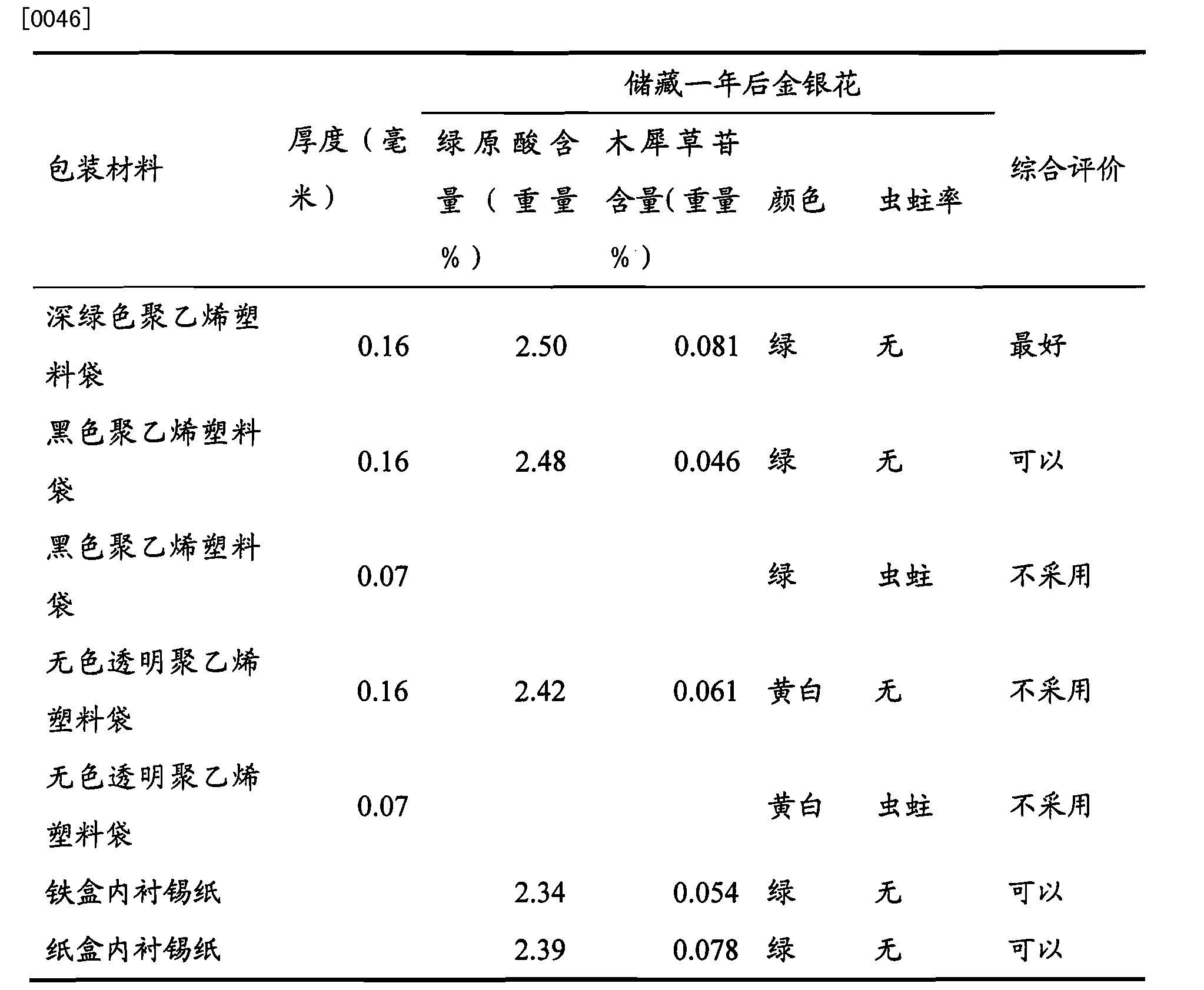 Figure CN102640744BD00061