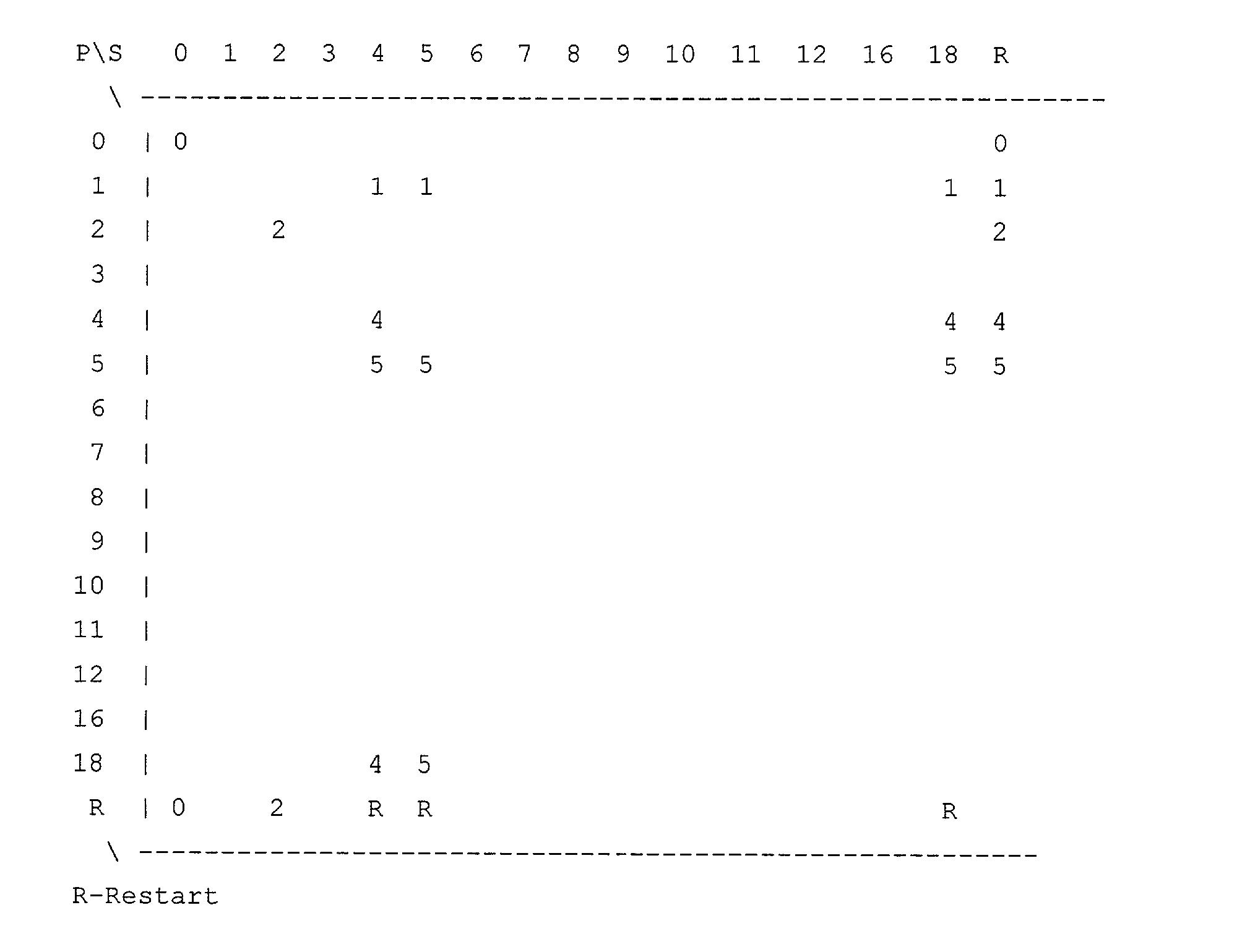 Figure US20030065971A1-20030403-P00008