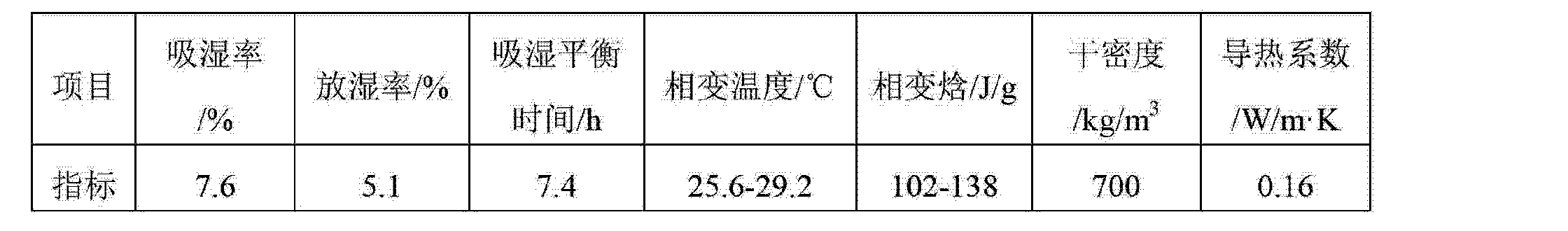 Figure CN103274718AD00061