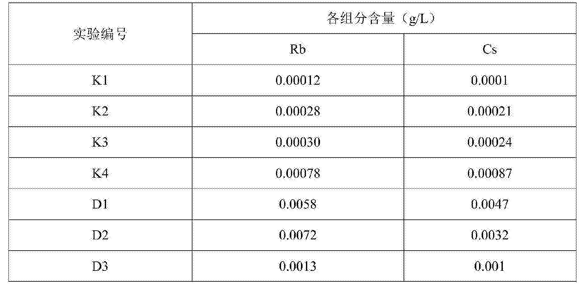 Figure CN107217156AD00131
